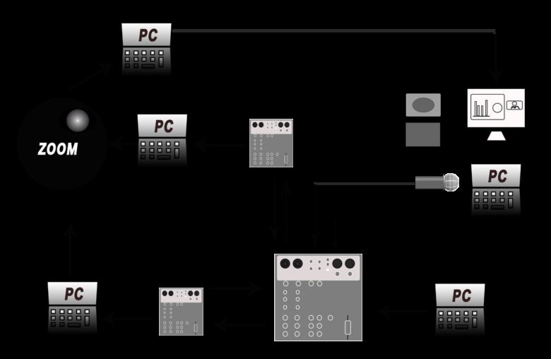 音響の接続図面