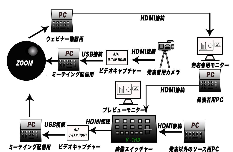 ビデオの接続図面