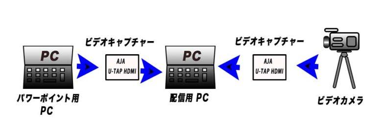 パソコンビデオカメラ接続図